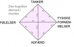 Den_kognitive_diamant